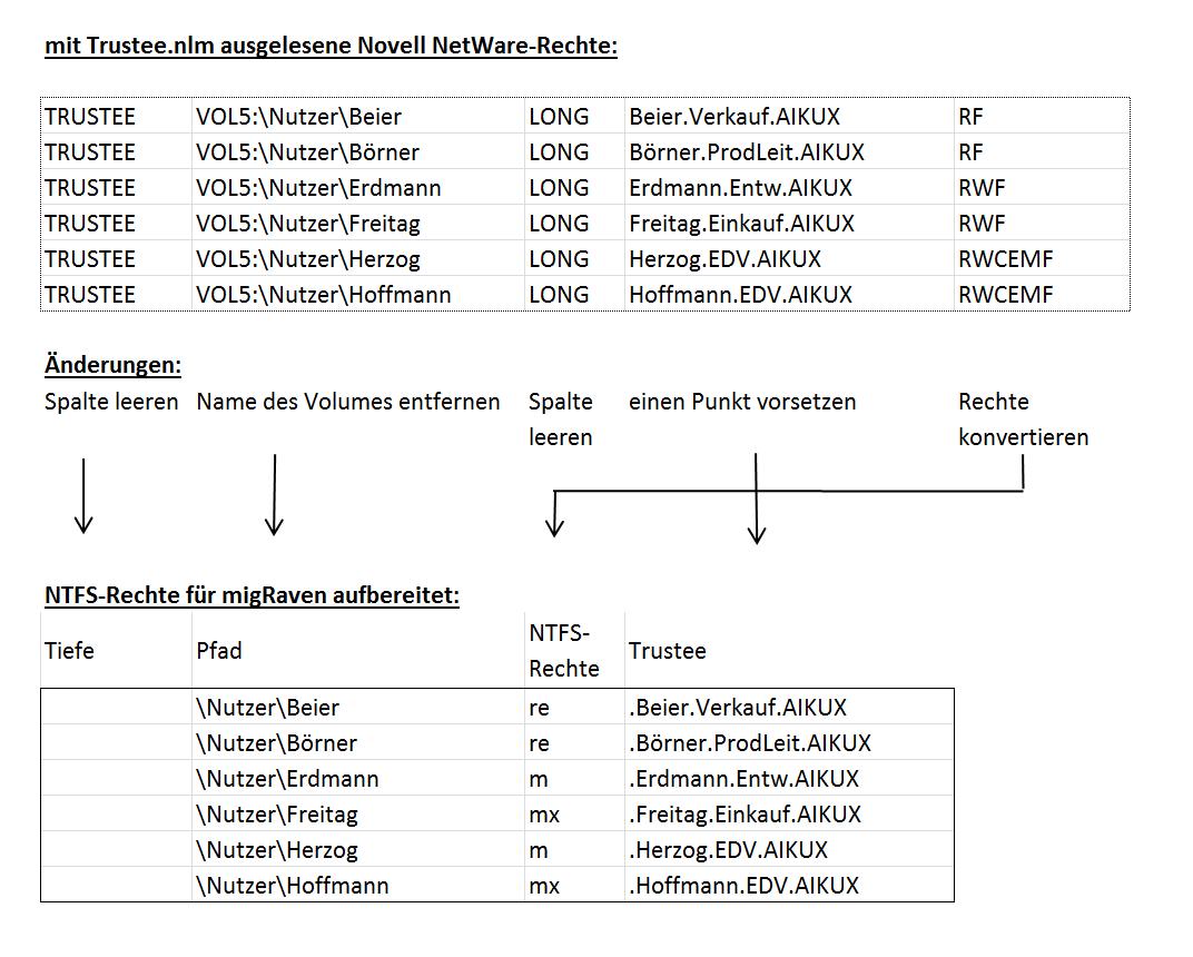 Konvertierung der Tabelle mit den Netware-Rechten in das für migRaven notwendige Format mit NTFS-Rechten