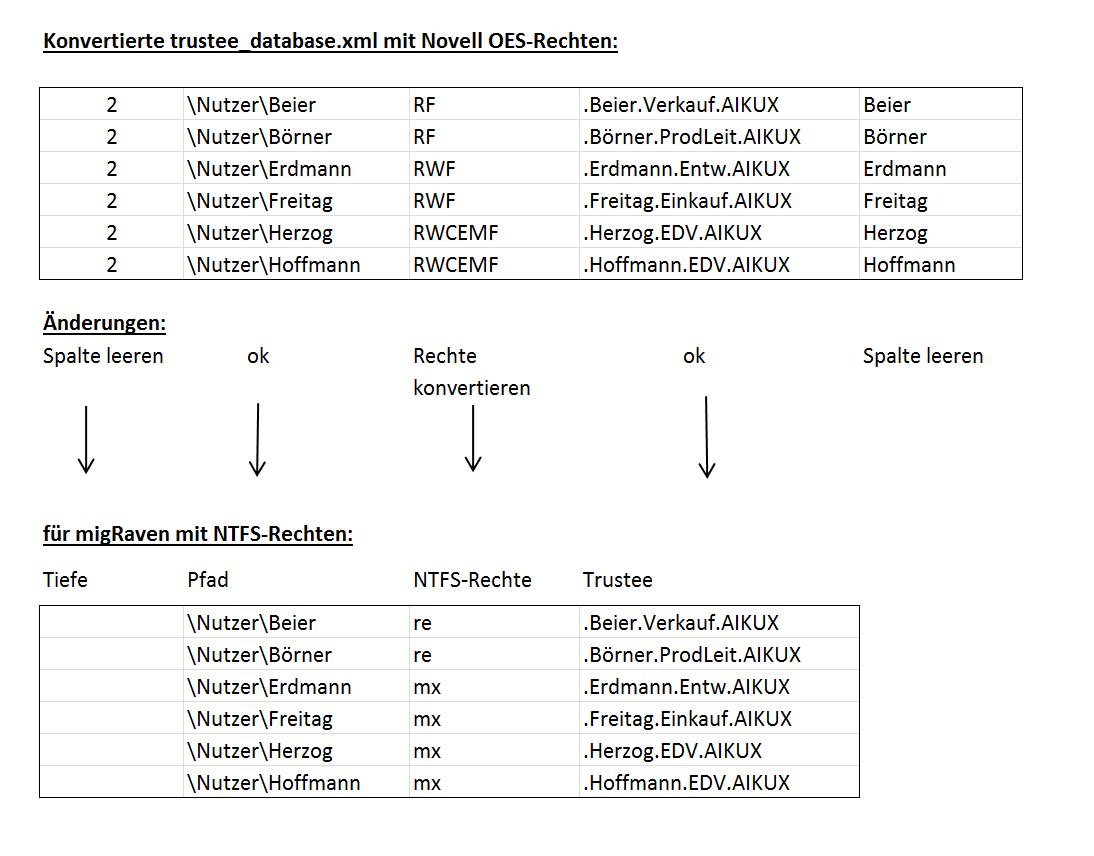 Konvertierung der Tabelle mit den Novell OES-Rechten in das für migRaven notwendige Format mit NTFS-Rechten