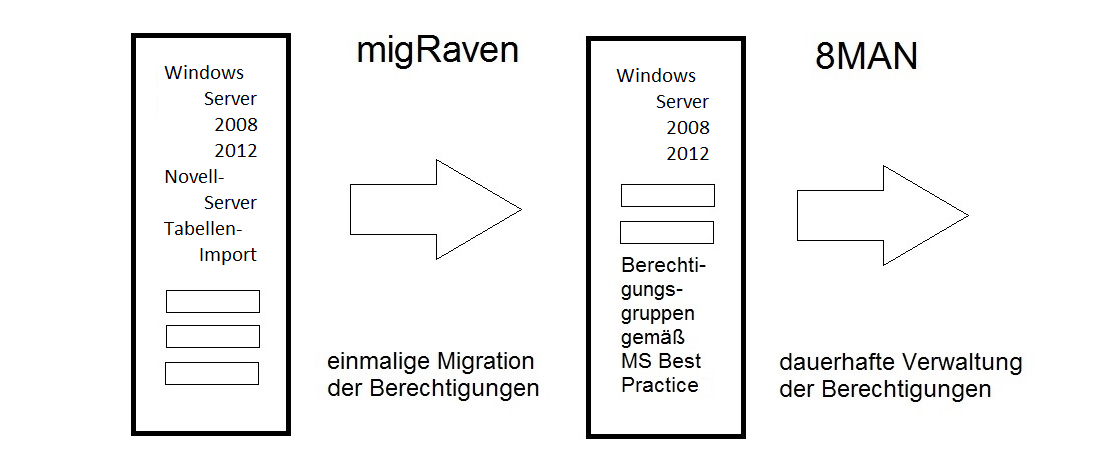 Scheme of a migration of a file server with migRaven for use with 8MAN