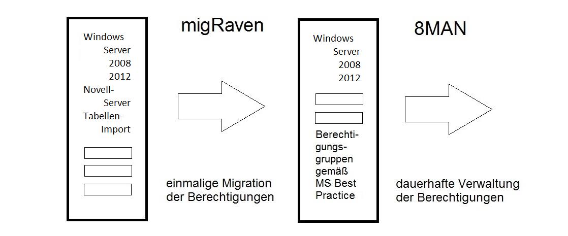 Schema einer Migration eines Fileservers mit migRaven für die Nutzung mit 8MAN